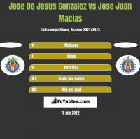 Jose De Jesus Gonzalez vs Jose Juan Macias h2h player stats