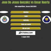 Jose De Jesus Gonzalez vs Cesar Huerta h2h player stats