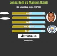 Jonas Kehl vs Manuel Akanji h2h player stats