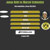 Jonas Kehl vs Marcel Schmelzer h2h player stats
