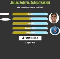 Jonas Kehl vs Achraf Hakimi h2h player stats