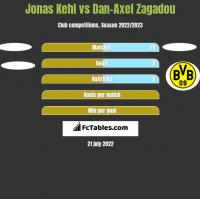 Jonas Kehl vs Dan-Axel Zagadou h2h player stats