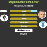 Sergiu Ciocan vs Dan Nistor h2h player stats