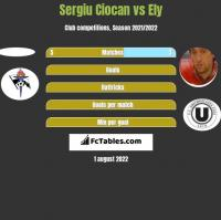Sergiu Ciocan vs Ely h2h player stats