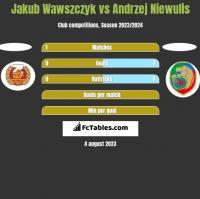 Jakub Wawszczyk vs Andrzej Niewulis h2h player stats