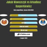 Jakub Wawszczyk vs Arkadiusz Kasperkiewicz h2h player stats