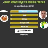 Jakub Wawszczyk vs Damian Zbozień h2h player stats