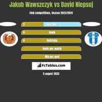 Jakub Wawszczyk vs David Niepsuj h2h player stats