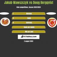 Jakub Wawszczyk vs Doug Bergqvist h2h player stats