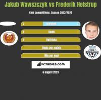 Jakub Wawszczyk vs Frederik Helstrup h2h player stats