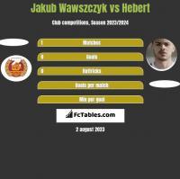 Jakub Wawszczyk vs Hebert h2h player stats