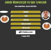 Jakub Wawszczyk vs Igor Lewczuk h2h player stats