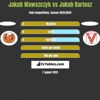 Jakub Wawszczyk vs Jakub Bartosz h2h player stats
