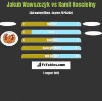 Jakub Wawszczyk vs Kamil Koscielny h2h player stats