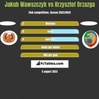 Jakub Wawszczyk vs Krzysztof Drzazga h2h player stats