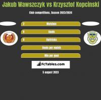 Jakub Wawszczyk vs Krzysztof Kopciński h2h player stats