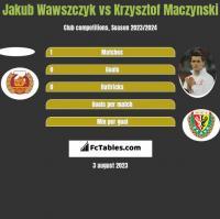 Jakub Wawszczyk vs Krzysztof Mączyński h2h player stats