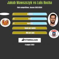 Jakub Wawszczyk vs Luis Rocha h2h player stats