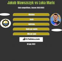 Jakub Wawszczyk vs Luka Marić h2h player stats