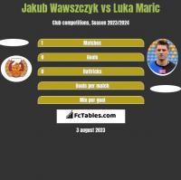Jakub Wawszczyk vs Luka Maric h2h player stats