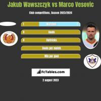 Jakub Wawszczyk vs Marko Vesović h2h player stats