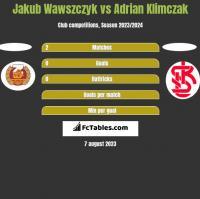 Jakub Wawszczyk vs Adrian Klimczak h2h player stats