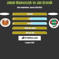 Jakub Wawszczyk vs Jan Grzesik h2h player stats