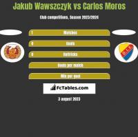 Jakub Wawszczyk vs Carlos Moros h2h player stats