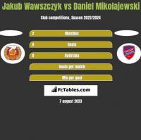 Jakub Wawszczyk vs Daniel Mikolajewski h2h player stats