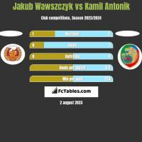 Jakub Wawszczyk vs Kamil Antonik h2h player stats