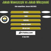 Jakub Wawszczyk vs Jakub Wilczynski h2h player stats