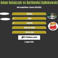 Adam Ratajczyk vs Bartlomiej Kalinkowski h2h player stats