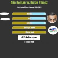 Alin Roman vs Burak Yilmaz h2h player stats