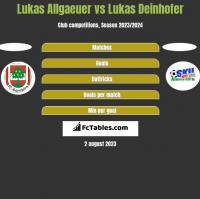 Lukas Allgaeuer vs Lukas Deinhofer h2h player stats