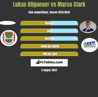 Lukas Allgaeuer vs Marco Stark h2h player stats