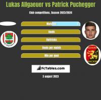 Lukas Allgaeuer vs Patrick Puchegger h2h player stats