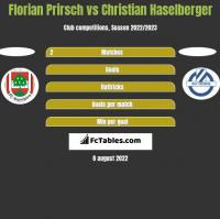 Florian Prirsch vs Christian Haselberger h2h player stats