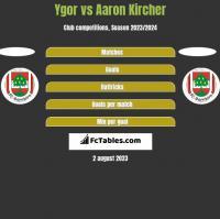 Ygor vs Aaron Kircher h2h player stats