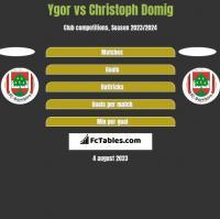 Ygor vs Christoph Domig h2h player stats