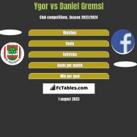 Ygor vs Daniel Gremsl h2h player stats