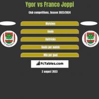 Ygor vs Franco Joppi h2h player stats