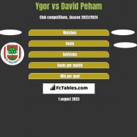 Ygor vs David Peham h2h player stats