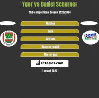 Ygor vs Daniel Scharner h2h player stats