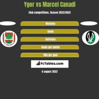 Ygor vs Marcel Canadi h2h player stats