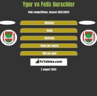 Ygor vs Felix Gurschler h2h player stats