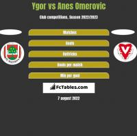 Ygor vs Anes Omerovic h2h player stats