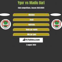 Ygor vs Madiu Bari h2h player stats