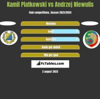 Kamil Piatkowski vs Andrzej Niewulis h2h player stats