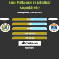 Kamil Piatkowski vs Arkadiusz Kasperkiewicz h2h player stats
