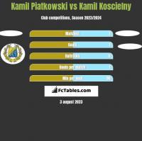 Kamil Piatkowski vs Kamil Koscielny h2h player stats